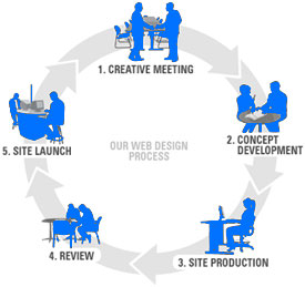 Web Design Company Process
